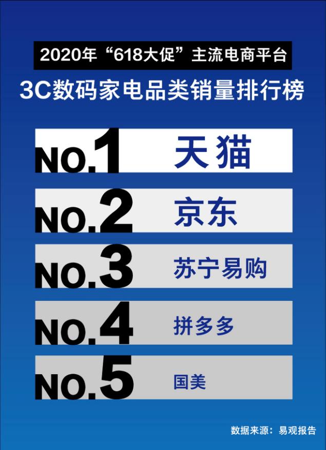 """快讯:被指3C家电""""老大""""地位不再,京东发声明质疑易观618监测报告公正性"""
