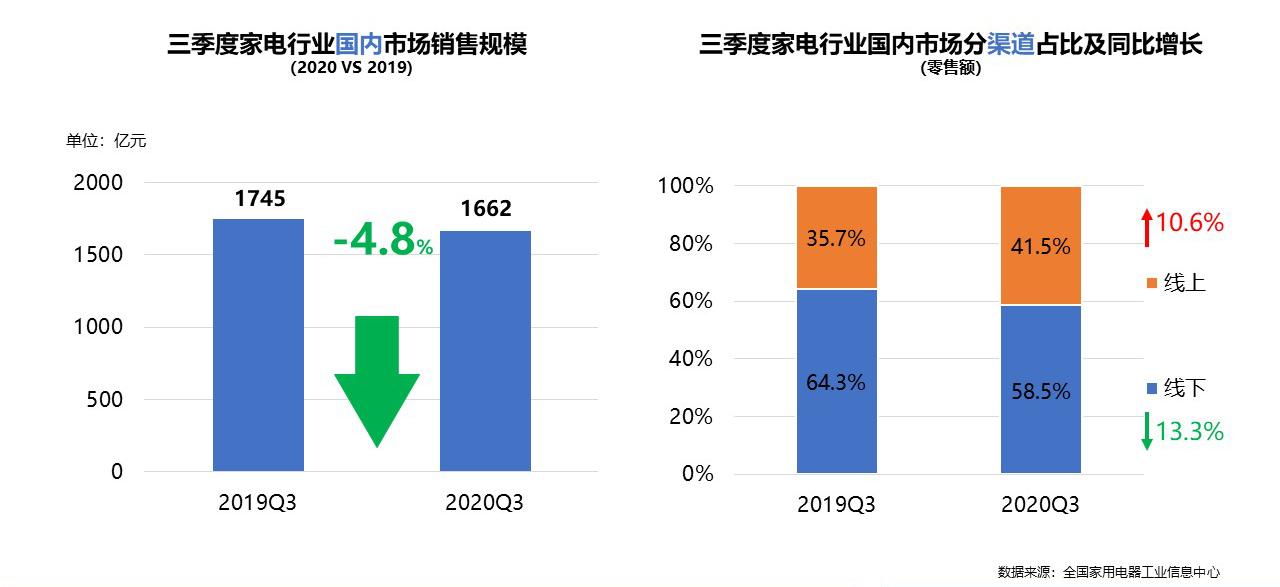 内需恢复,出口增长,家电行业稳健回暖