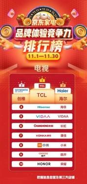京东品牌用户体验竞争力排行榜出炉,TCL电视6个月位列榜首