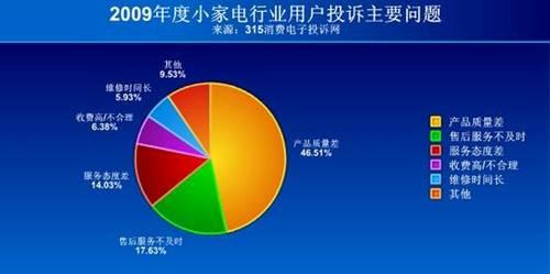 2009年度小家电行业投诉统计分析报告