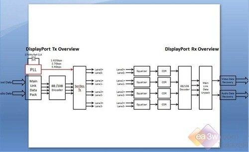 接口比拼:HDMI与DisplayPort深度比较