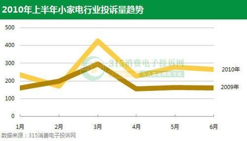 2010上半年小家电行业投诉统计分析