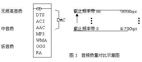 豪杰v9的秘密武器:中国音频标准dac