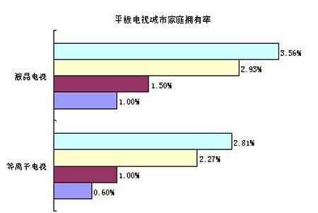 05年第三季度中国平板电视城市消费者需求研究报告
