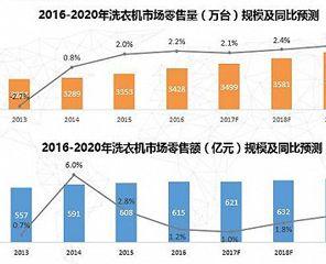 2017年洗衣机市场将走向何方?