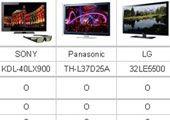 智能电视够智能吗?三款Smart TV实测