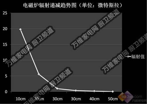 辐射值 19.74μt