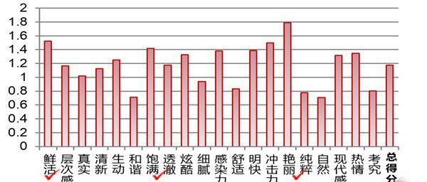清华大学色彩研究所鉴定:OLED有机电视最符中国消费者色彩审美观!